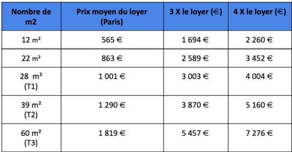 Combien un garant doit  il gagner pour se porter caution d'un locataire (Paris) - -